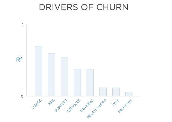 drives-churn