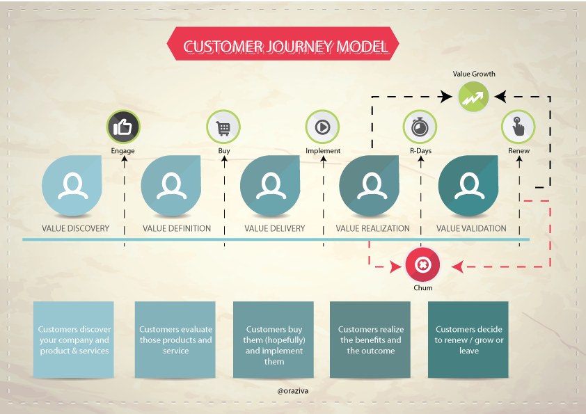 CloudCustomer_Journey_v2