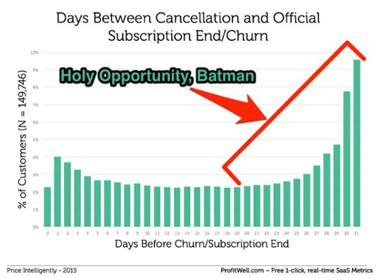 churn-opportunity