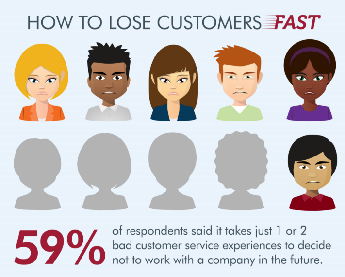 7 Key Elements of SaaS Customer Support - Stunning Blog