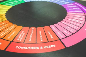 Social media engagement funnel